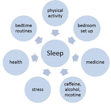 diagram of sleeping sleeping troubles   sleeping troubles