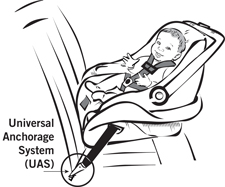 Rear Facing Child Safety Seat UAS