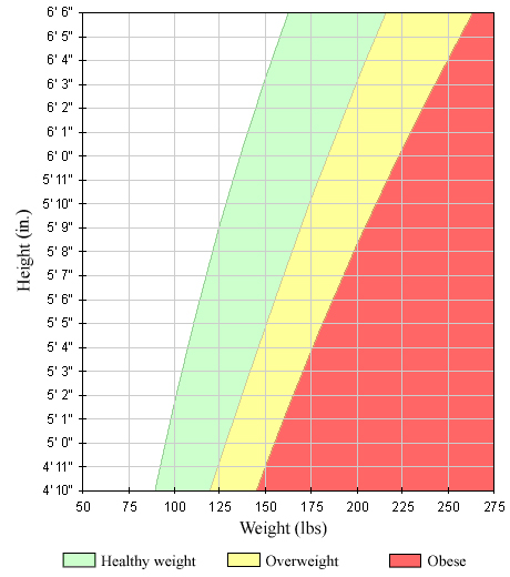Body Mass Index Bmi For Adults