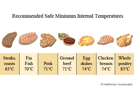 Food safety cooking for Temperature to cook fish in oven